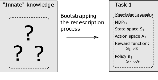 Figure 3 for DREAM Architecture: a Developmental Approach to Open-Ended Learning in Robotics