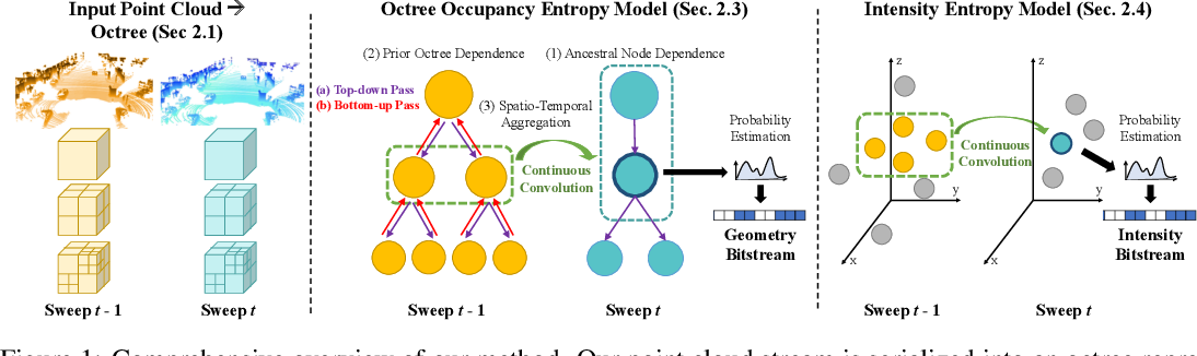 Figure 1 for MuSCLE: Multi Sweep Compression of LiDAR using Deep Entropy Models