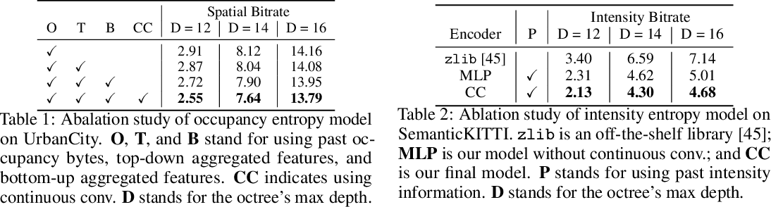 Figure 2 for MuSCLE: Multi Sweep Compression of LiDAR using Deep Entropy Models