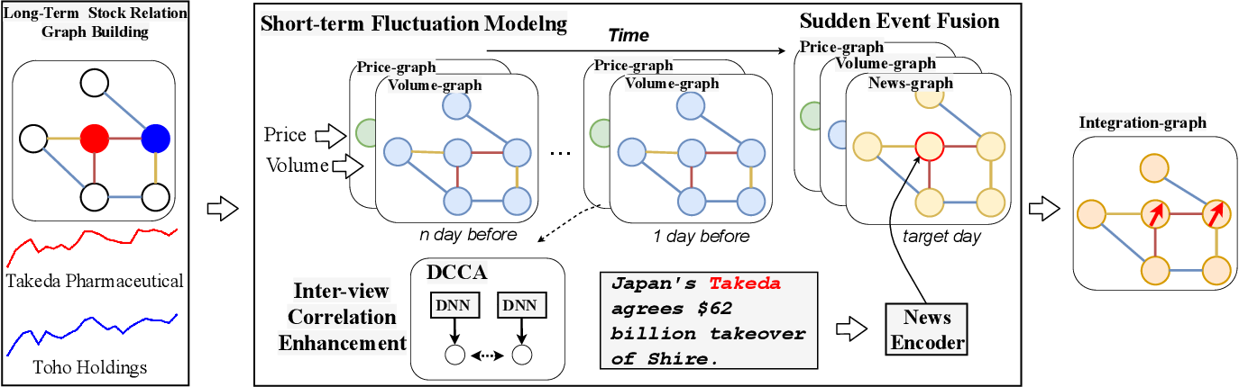 Figure 1 for Long-term, Short-term and Sudden Event: Trading Volume Movement Prediction with Graph-based Multi-view Modeling