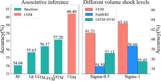 Figure 4 for Long-term, Short-term and Sudden Event: Trading Volume Movement Prediction with Graph-based Multi-view Modeling