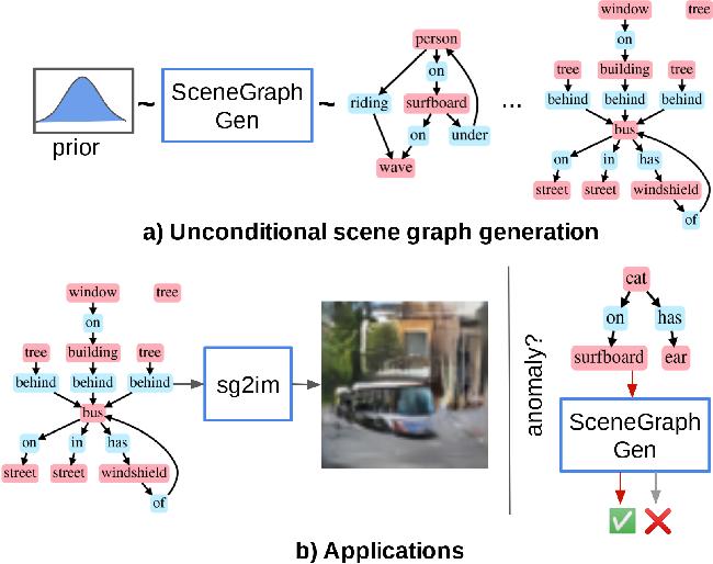 Figure 1 for Unconditional Scene Graph Generation