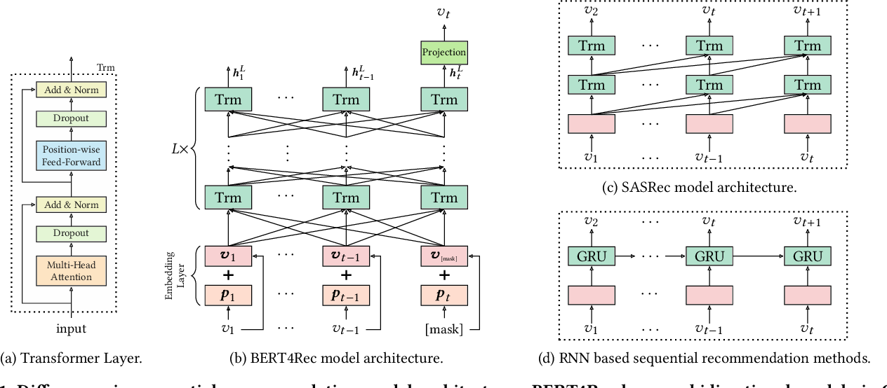 Figure 1 for BERT4Rec: Sequential Recommendation with Bidirectional Encoder Representations from Transformer