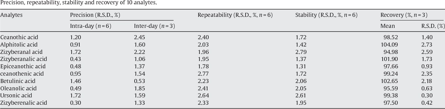 Table 2 Precision, repeatability, stability and recovery of 10 analytes.