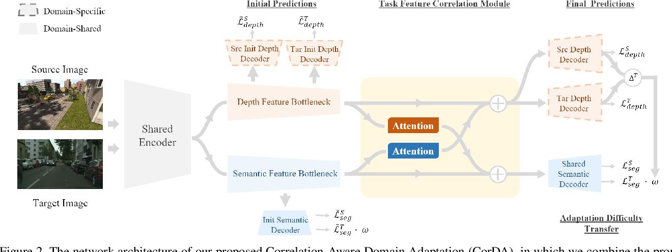Figure 3 for Improving Semi-Supervised and Domain-Adaptive Semantic Segmentation with Self-Supervised Depth Estimation