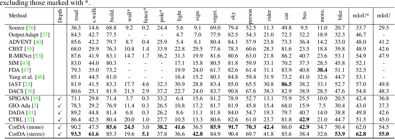Figure 4 for Improving Semi-Supervised and Domain-Adaptive Semantic Segmentation with Self-Supervised Depth Estimation
