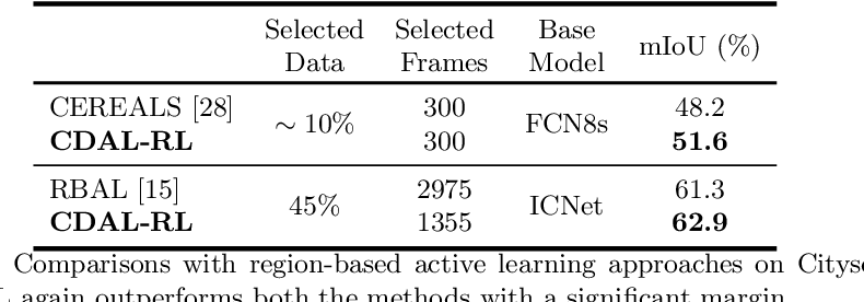 Figure 2 for Contextual Diversity for Active Learning