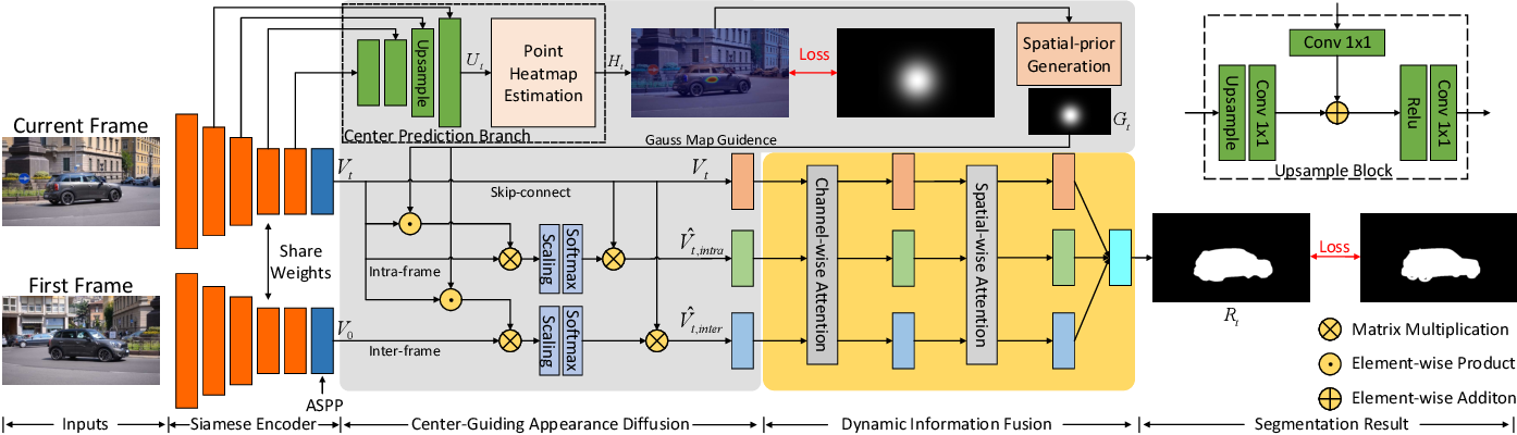 Figure 3 for F2Net: Learning to Focus on the Foreground for Unsupervised Video Object Segmentation