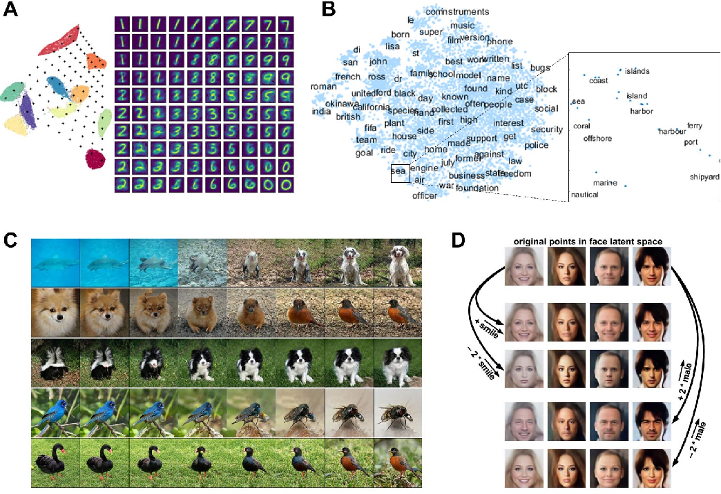 Figure 2 for Deep Learning and the Global Workspace Theory