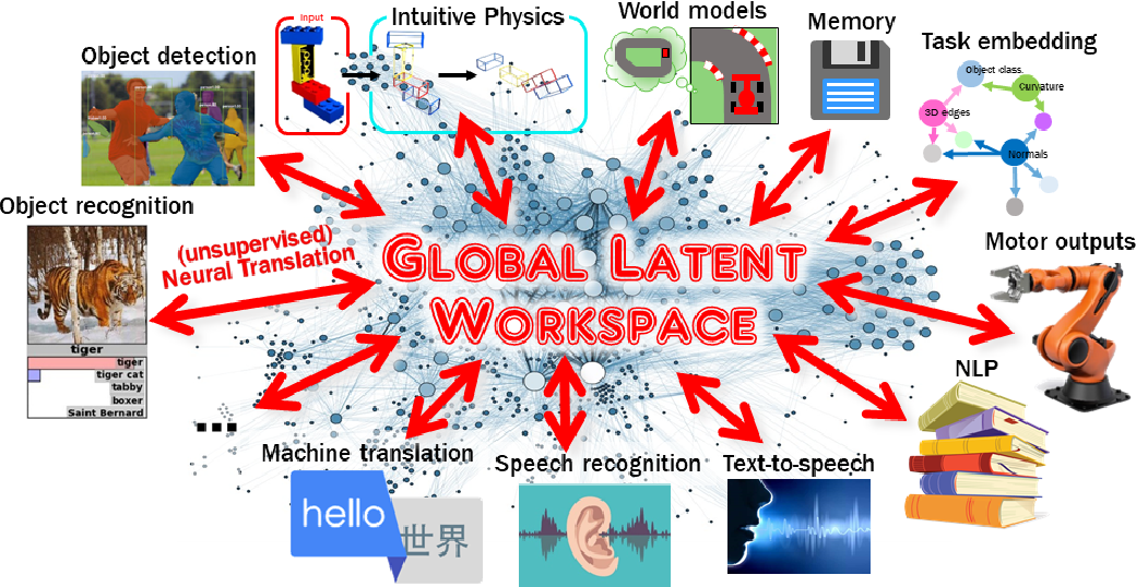 Figure 3 for Deep Learning and the Global Workspace Theory