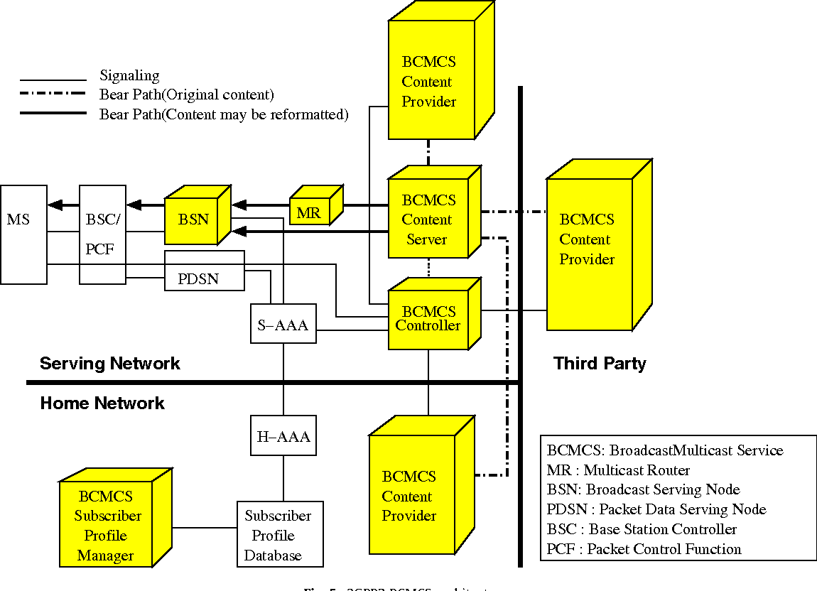 Comparative study of broadcast and multicast in 3GPP and 3GPP2