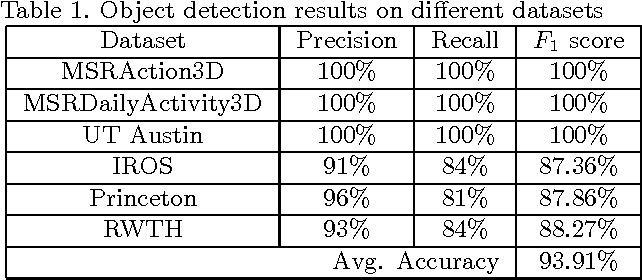 Figure 2 for Region Graph Based Method for Multi-Object Detection and Tracking using Depth Cameras