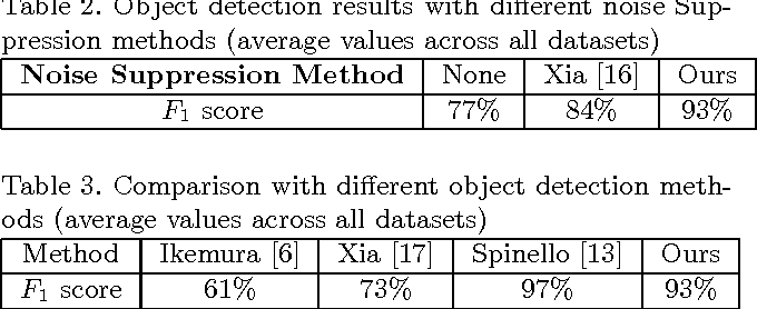 Figure 4 for Region Graph Based Method for Multi-Object Detection and Tracking using Depth Cameras
