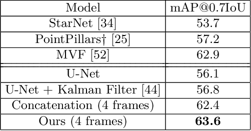 Figure 2 for An LSTM Approach to Temporal 3D Object Detection in LiDAR Point Clouds