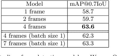 Figure 4 for An LSTM Approach to Temporal 3D Object Detection in LiDAR Point Clouds