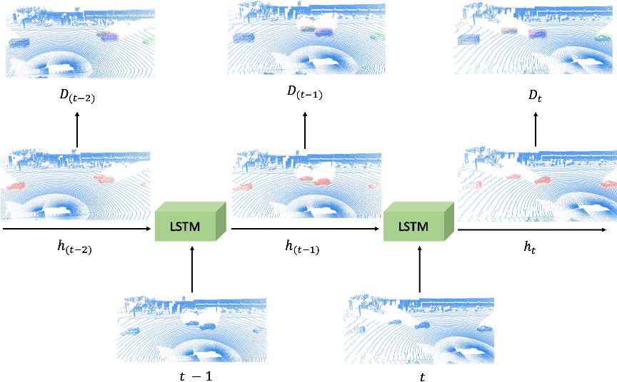 Figure 1 for An LSTM Approach to Temporal 3D Object Detection in LiDAR Point Clouds