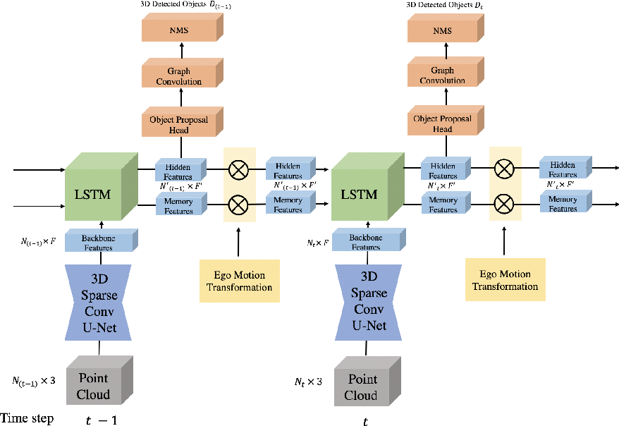 Figure 3 for An LSTM Approach to Temporal 3D Object Detection in LiDAR Point Clouds