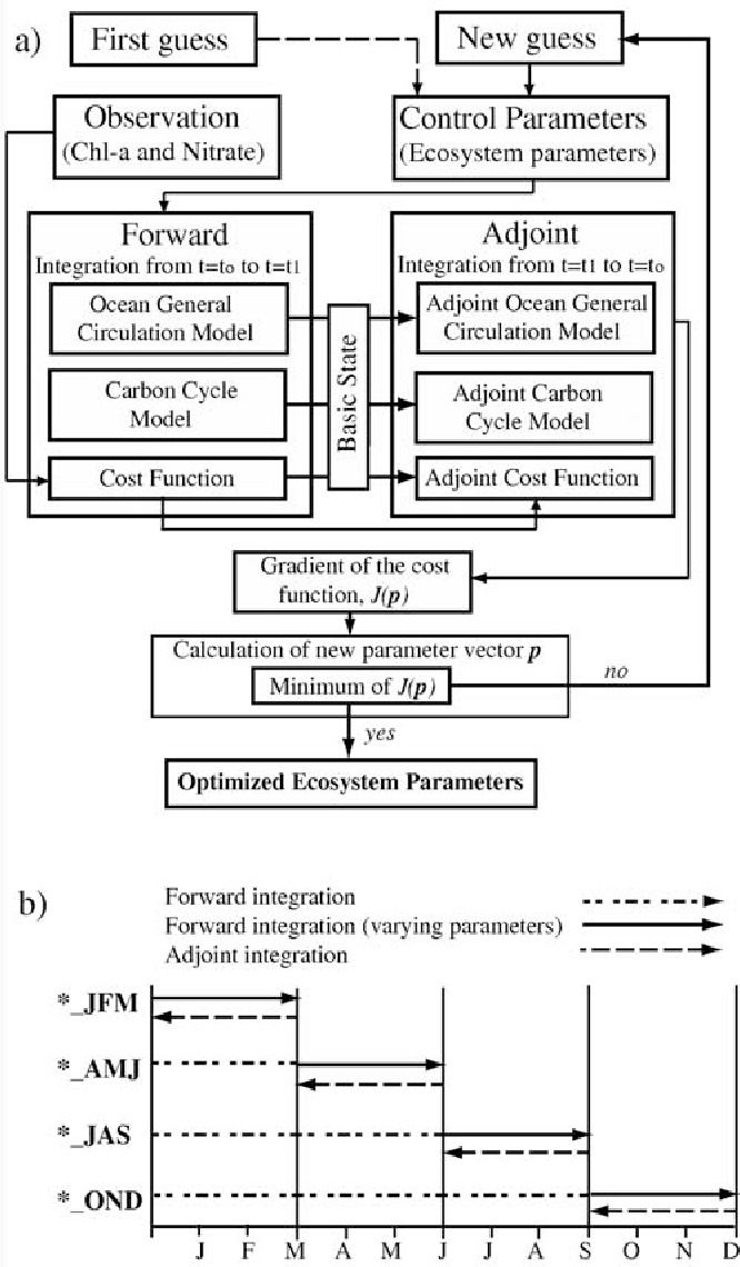 Figure 3 from assimilation of seasonal chlorophyll and nutrient data a schematic flow diagram of the adjoint method parameter optimization and ccuart Images