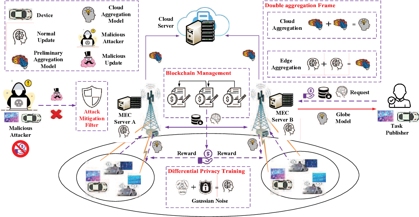Figure 1 for Blockchain-Based Federated Learning in Mobile Edge Networks with Application in Internet of Vehicles