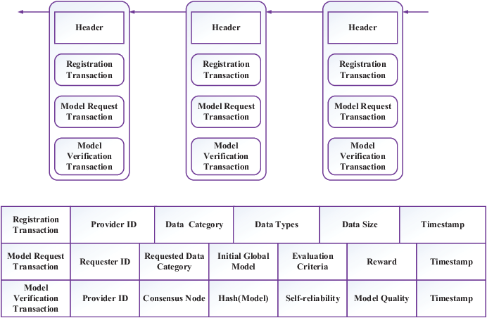 Figure 3 for Blockchain-Based Federated Learning in Mobile Edge Networks with Application in Internet of Vehicles