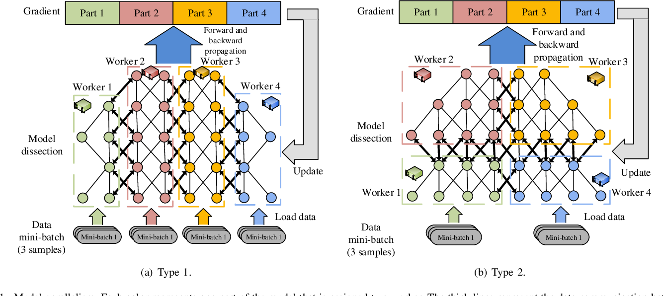 Figure 1 for Communication-Efficient Distributed Deep Learning: A Comprehensive Survey
