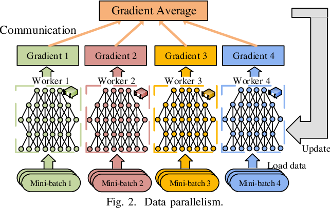 Figure 2 for Communication-Efficient Distributed Deep Learning: A Comprehensive Survey