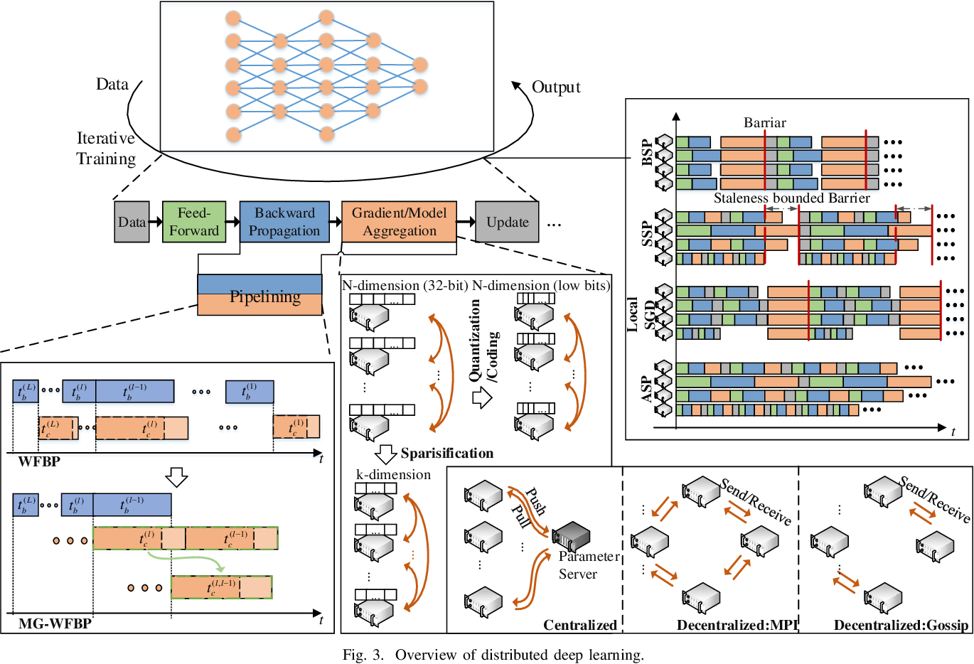 Figure 3 for Communication-Efficient Distributed Deep Learning: A Comprehensive Survey
