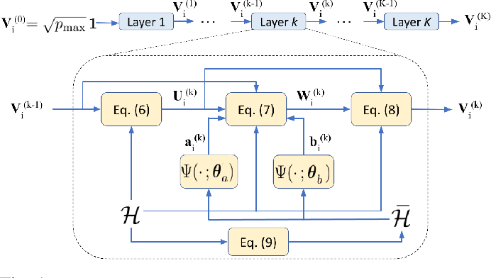 Figure 1 for ML-aided power allocation for Tactical MIMO
