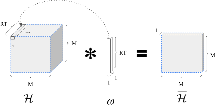 Figure 2 for ML-aided power allocation for Tactical MIMO