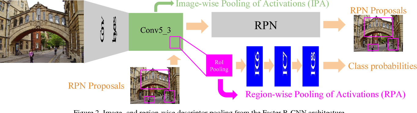 Figure 3 for Faster R-CNN Features for Instance Search