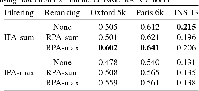 Figure 2 for Faster R-CNN Features for Instance Search