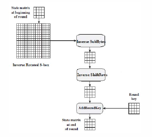 Figure 6 from Constructing key dependent dynamic S-Box for
