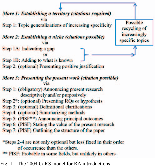 A Problem Solution Based Framework For Writing The Introductions Of