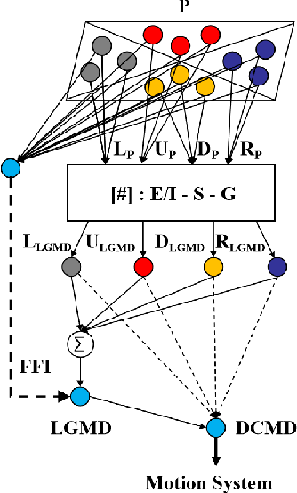 Figure 1 for An LGMD Based Competitive Collision Avoidance Strategy for UAV