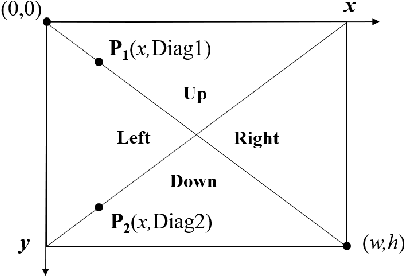 Figure 2 for An LGMD Based Competitive Collision Avoidance Strategy for UAV