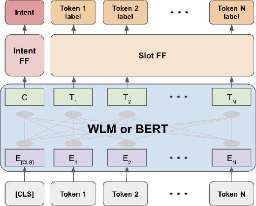 Figure 3 for Warped Language Models for Noise Robust Language Understanding