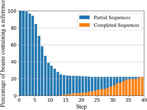 Figure 2 for Incremental Beam Manipulation for Natural Language Generation