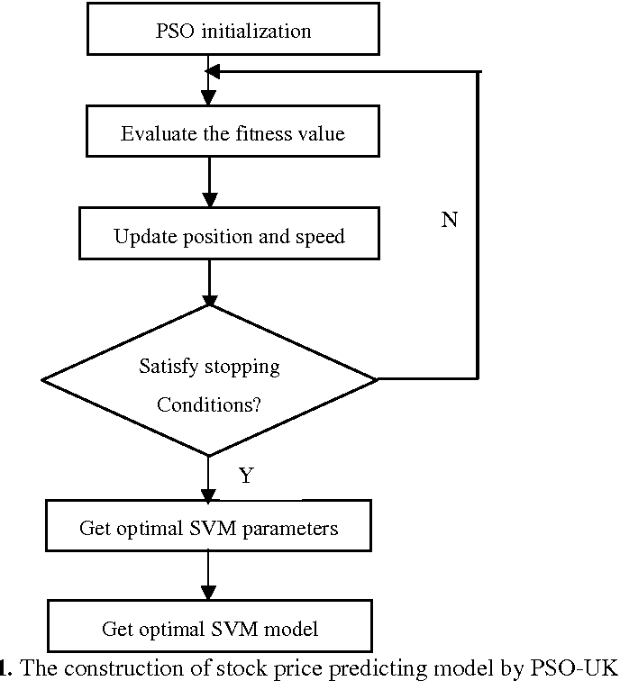 PDF] Stock Price Predicting Using SVM Optimized by Particle Swarm