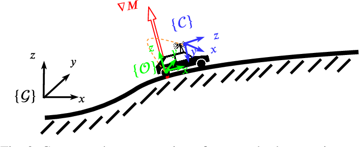 Figure 3 for Localization for Ground Robots: On Manifold Representation, Integration, Re-Parameterization, and Optimization