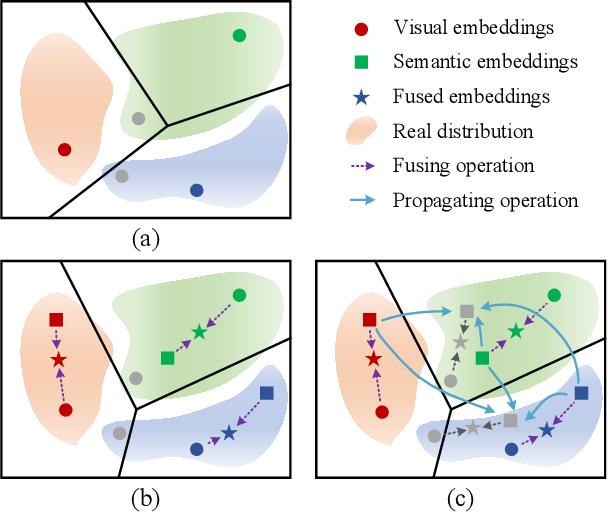 Figure 1 for Information Symmetry Matters: A Modal-Alternating Propagation Network for Few-Shot Learning