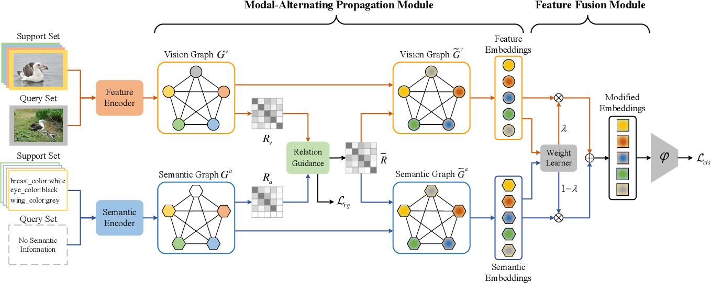 Figure 2 for Information Symmetry Matters: A Modal-Alternating Propagation Network for Few-Shot Learning