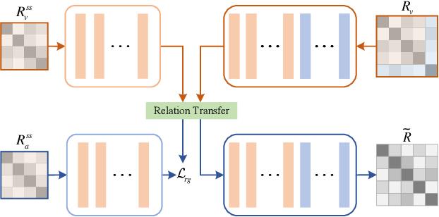 Figure 3 for Information Symmetry Matters: A Modal-Alternating Propagation Network for Few-Shot Learning