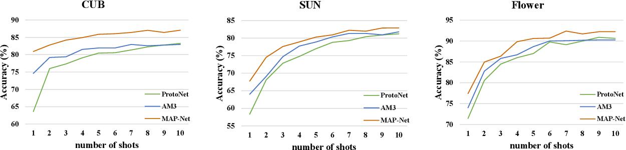 Figure 4 for Information Symmetry Matters: A Modal-Alternating Propagation Network for Few-Shot Learning