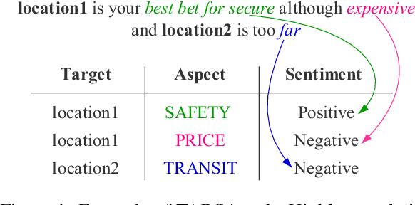 Figure 1 for Context-aware Embedding for Targeted Aspect-based Sentiment Analysis