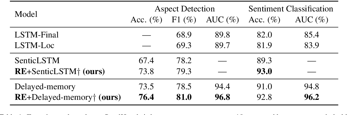Figure 2 for Context-aware Embedding for Targeted Aspect-based Sentiment Analysis