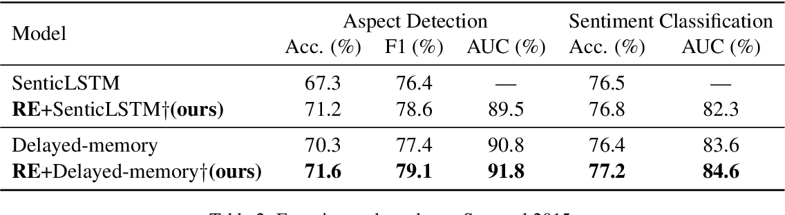 Figure 4 for Context-aware Embedding for Targeted Aspect-based Sentiment Analysis