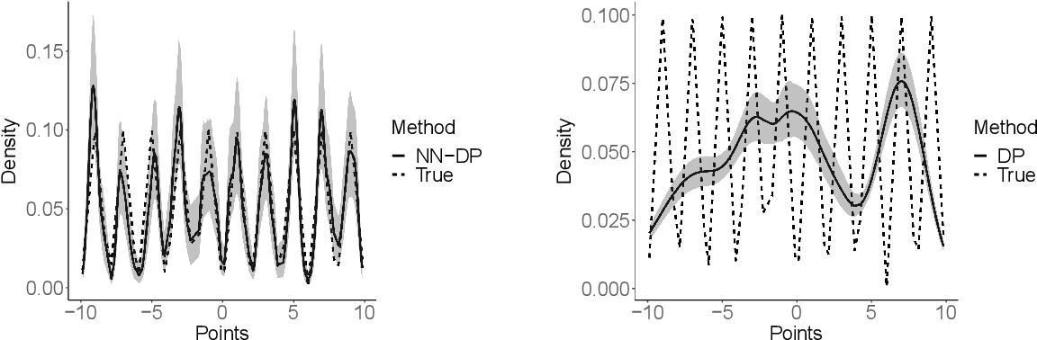 Figure 2 for Nearest Neighbor Dirichlet Process
