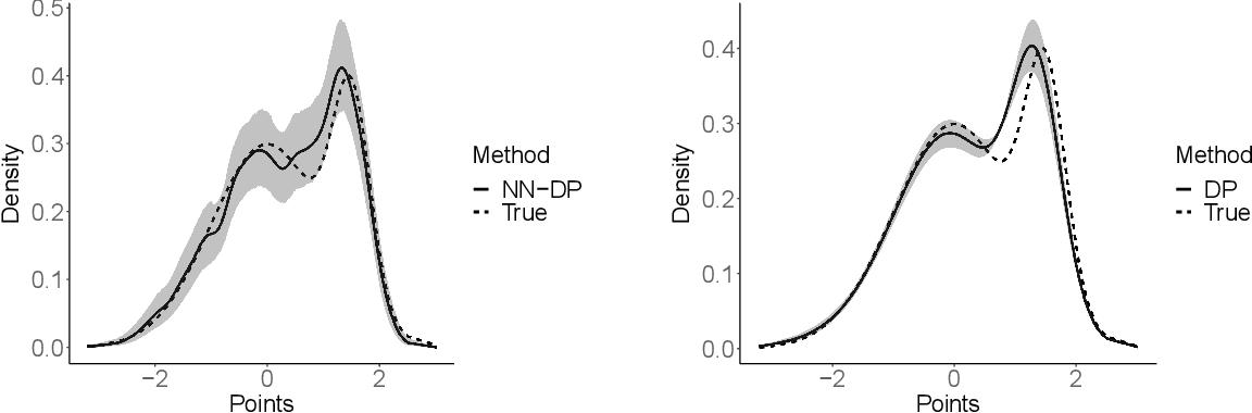 Figure 3 for Nearest Neighbor Dirichlet Process