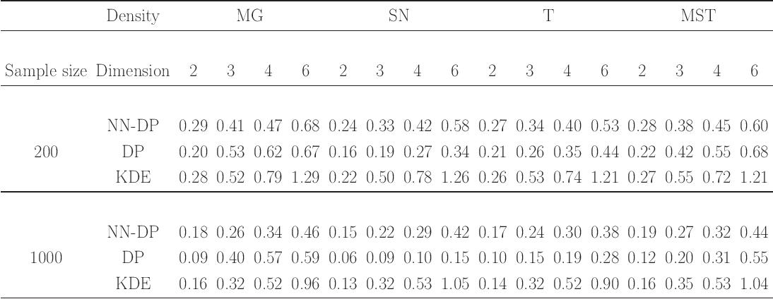 Figure 4 for Nearest Neighbor Dirichlet Process