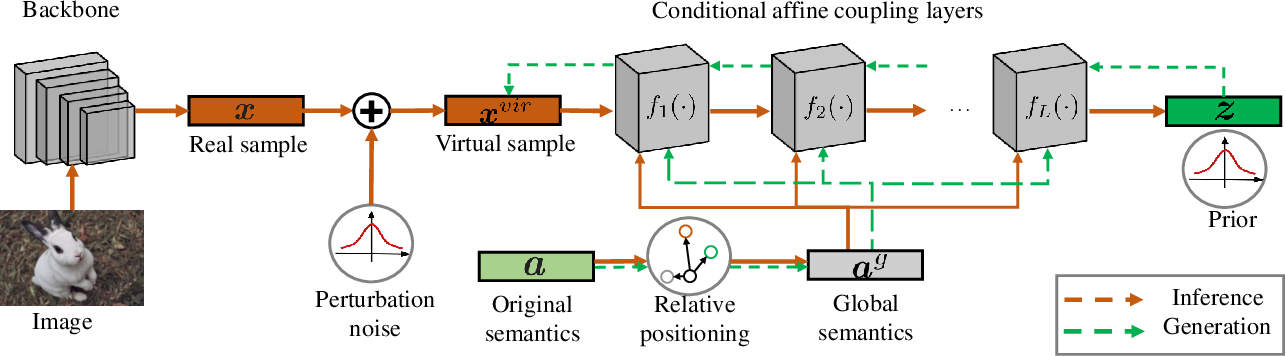 Figure 3 for Mitigating Generation Shifts for Generalized Zero-Shot Learning